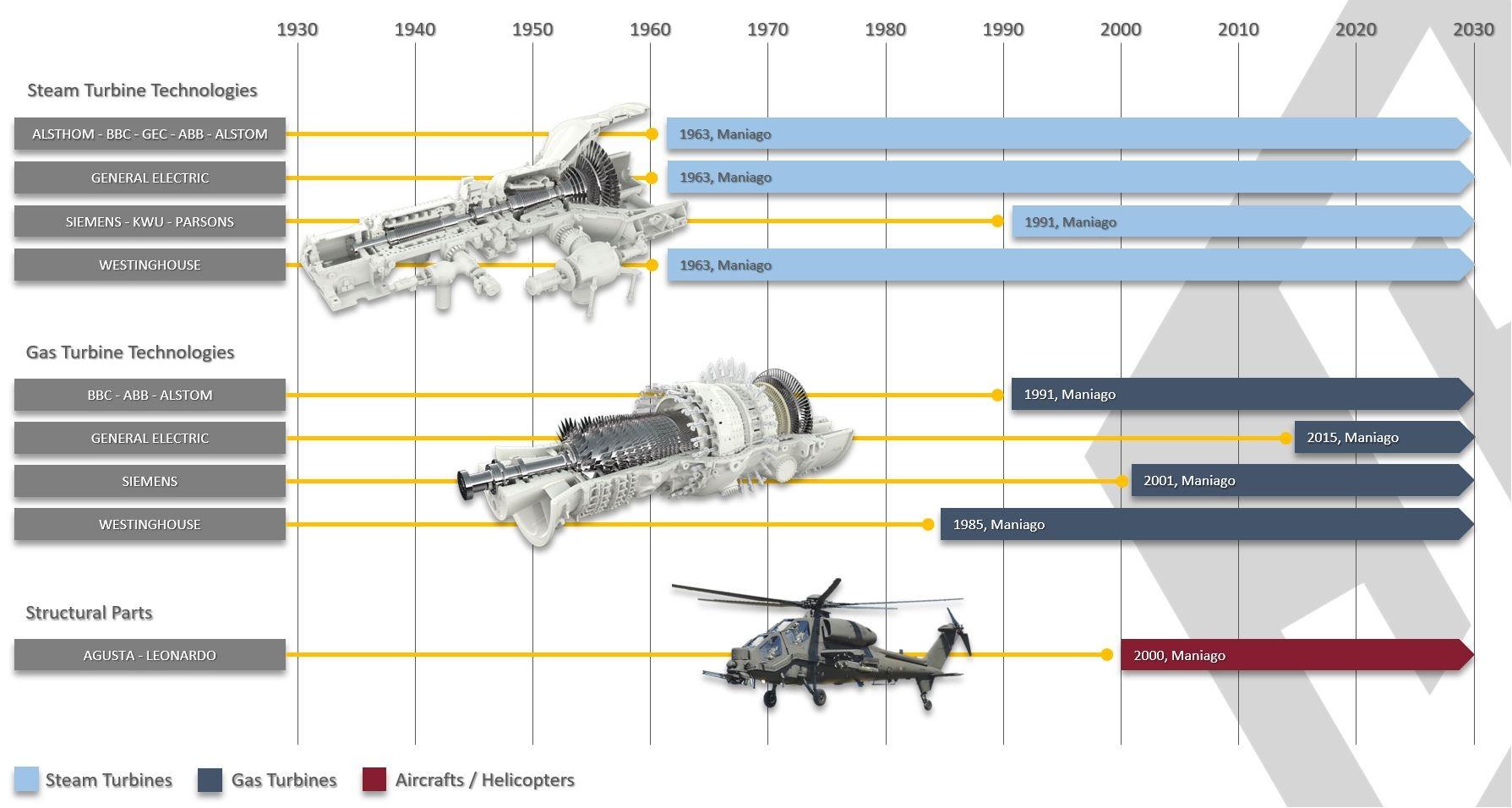 SIFCO Industires, Maniago Lifeline Energy and Aerospace